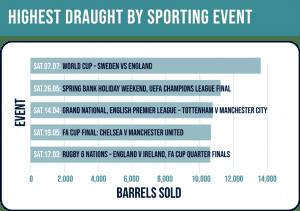 Champions League final set to serve high scores for pubs
