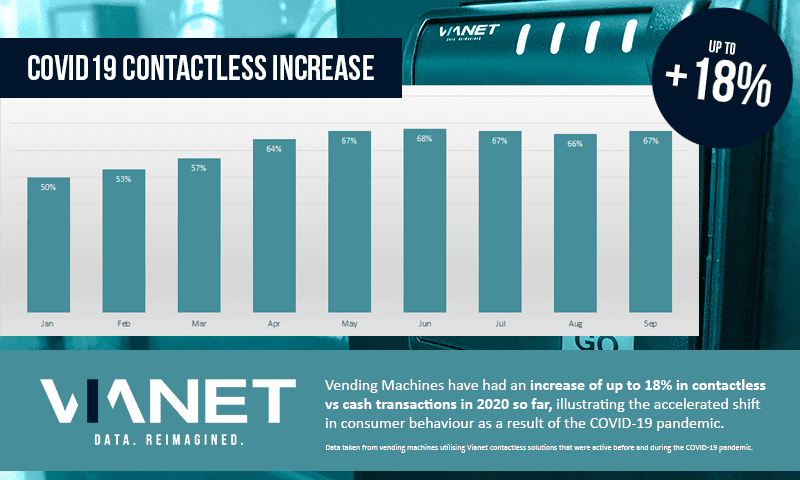Vending Machines Contactless Data