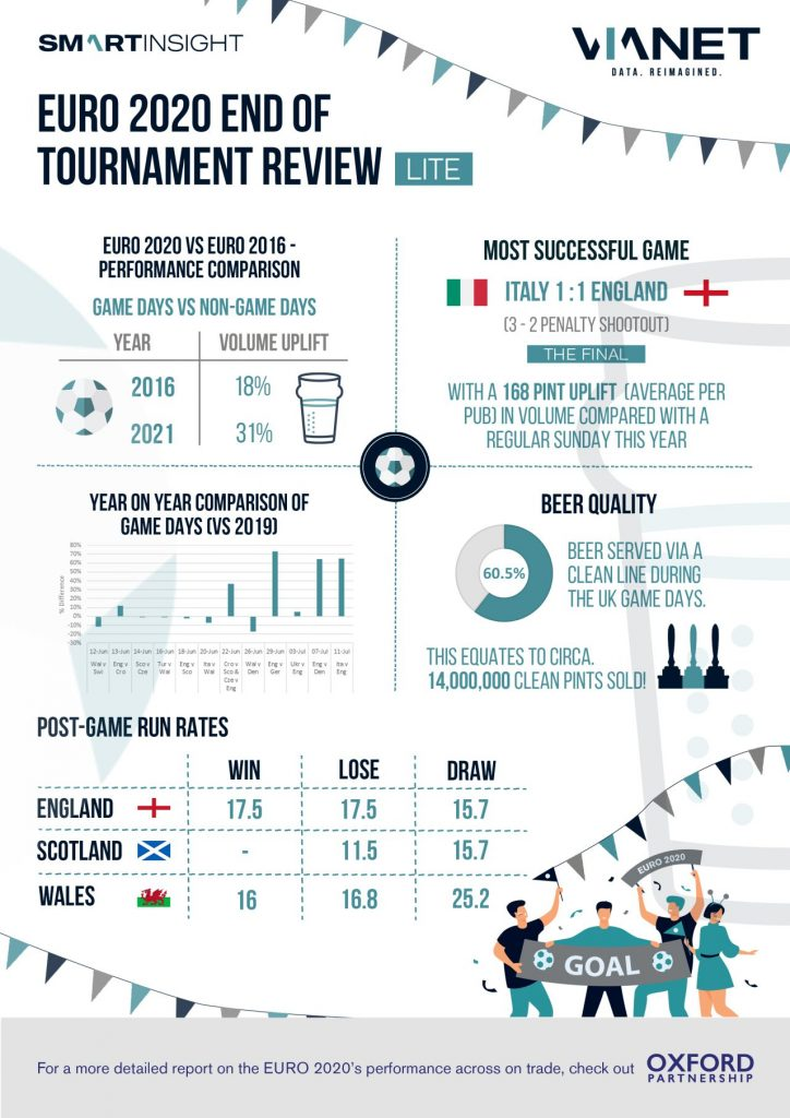 Pubs & Bars Insight EURO 2020